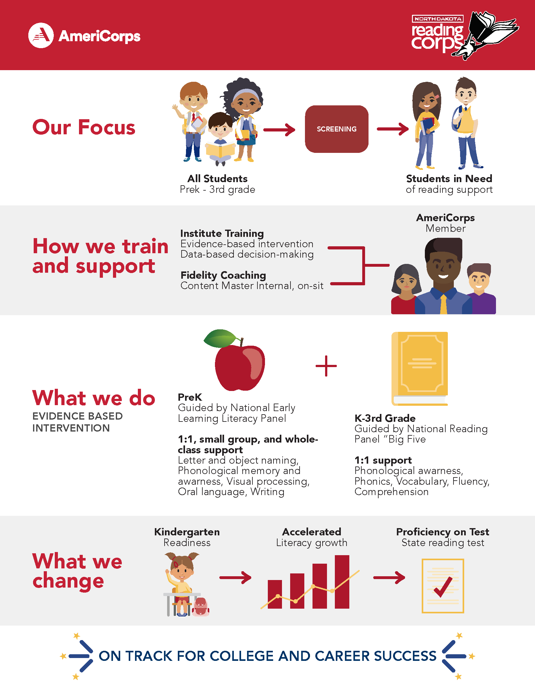 ND Reading Corps Infographic