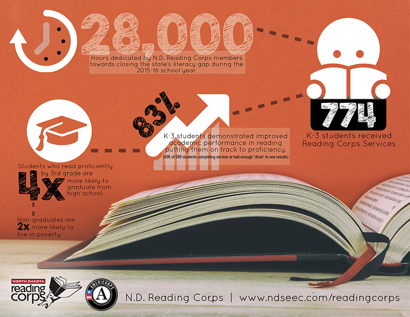 Reading Corps Infographic
